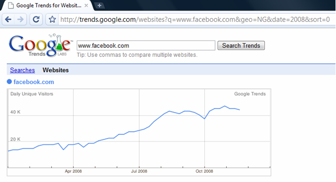 facebook_google_trends